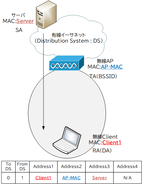 To DS=0/From DS=1 のときのMACアドレス