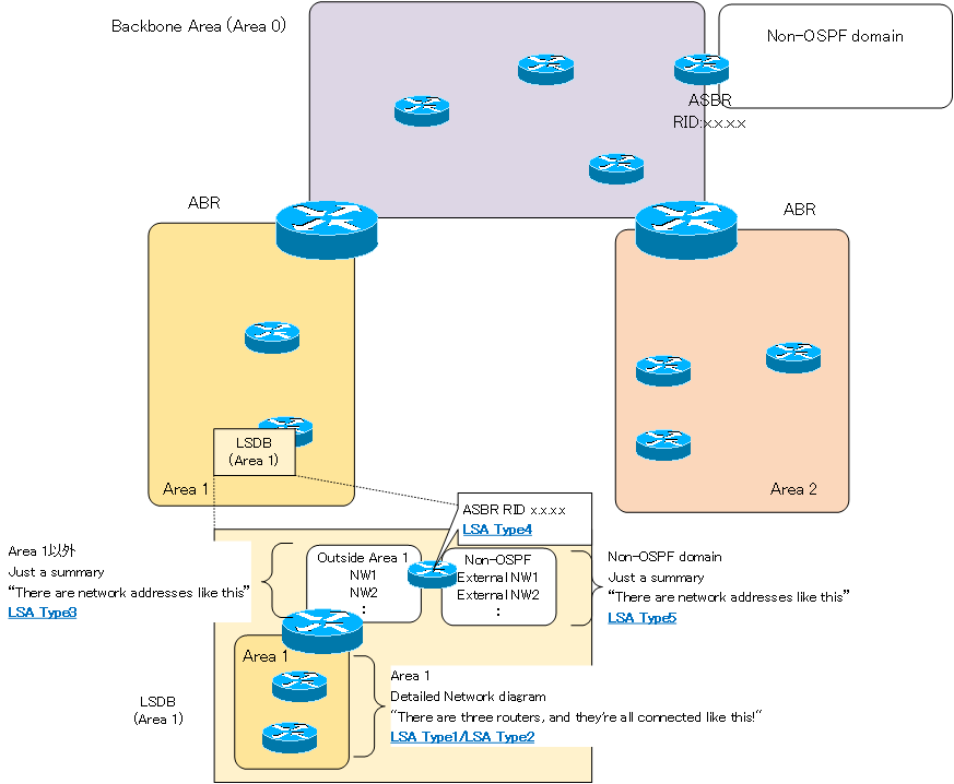 Figure OSPF Network example and LSA Types
