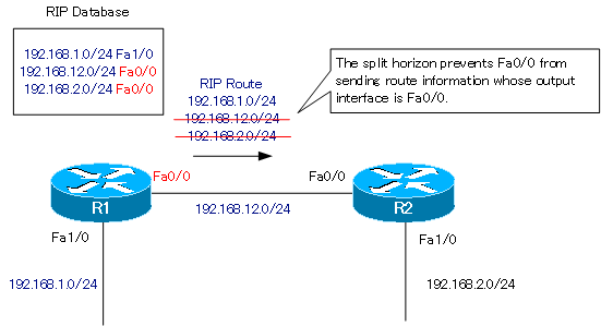 Figure RIP route information to be sent from R1